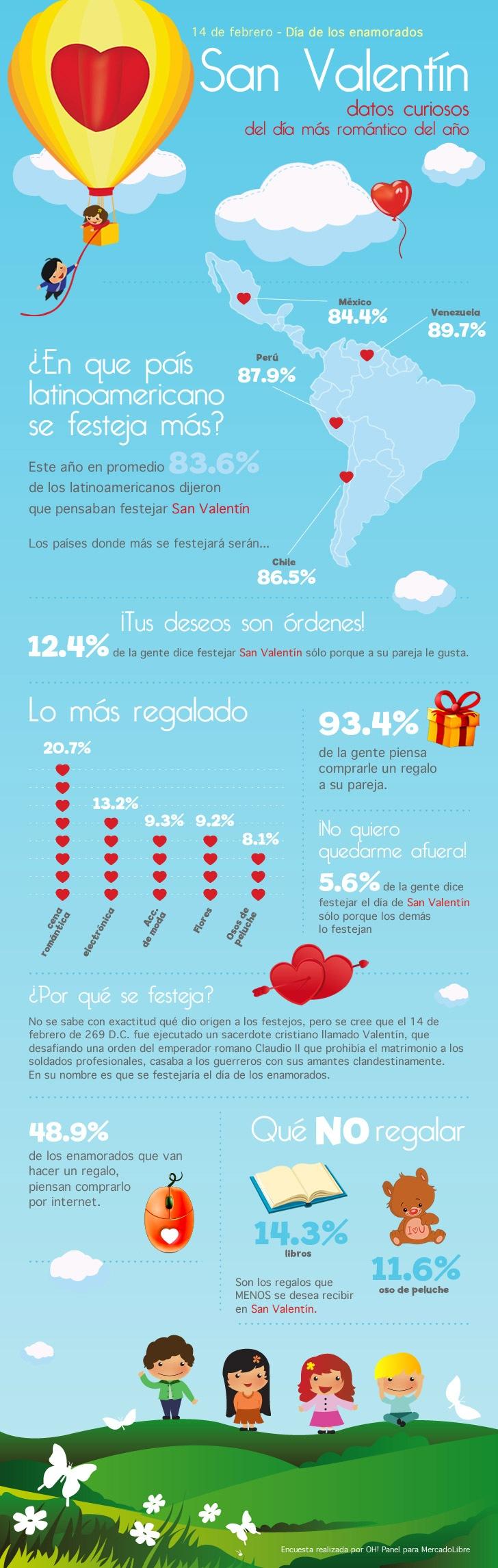 Infografia-San-Valentin
